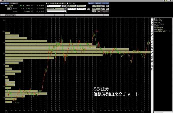 15.3.16みずほFG価格帯別3年-min