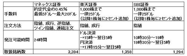 15.6.1マネックス-米国株-min