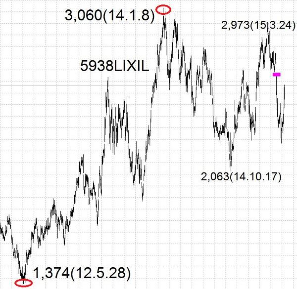15.6.4リクシル-高値と安値