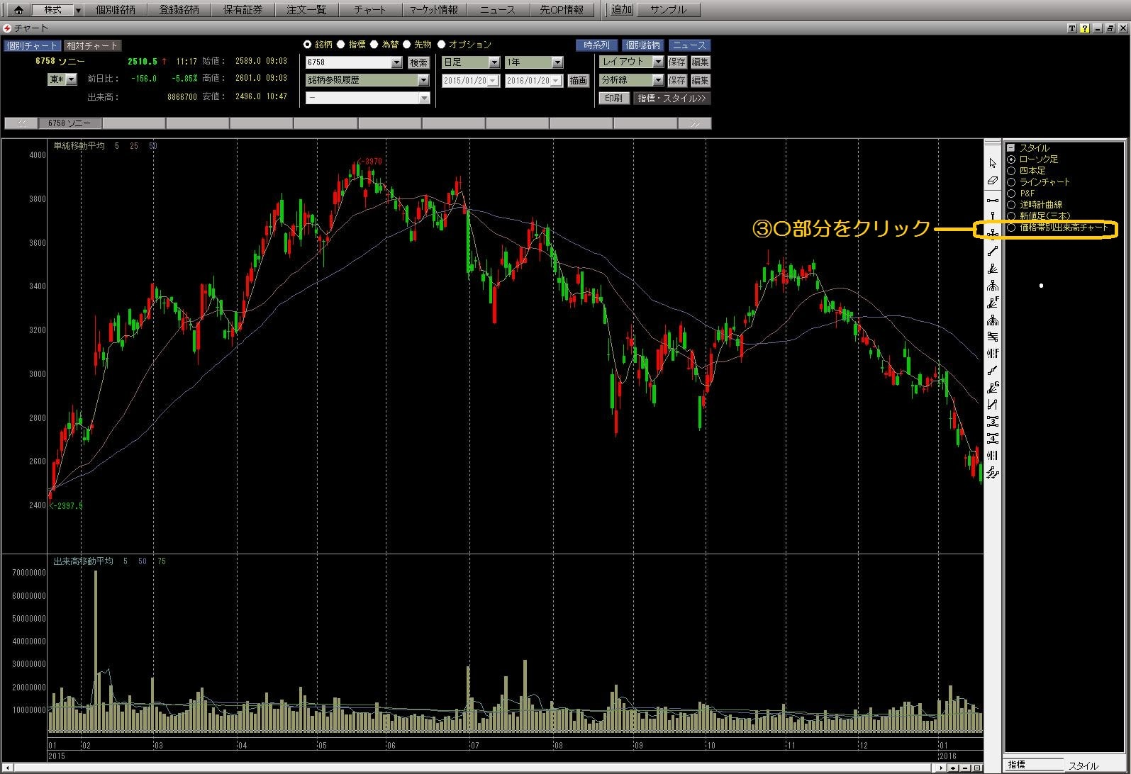 16.1.20SBI証券-価格帯別出来高チャート表示2-min