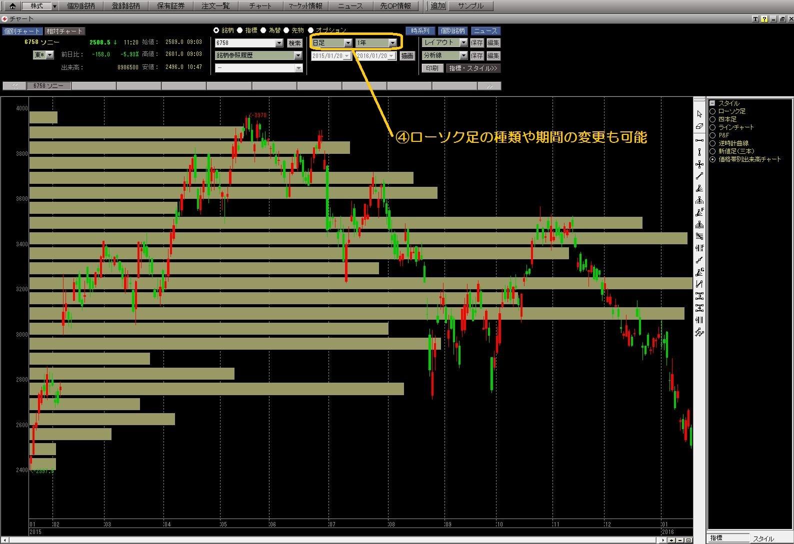 16.1.20SBI証券-価格帯別出来高チャート表示3-min