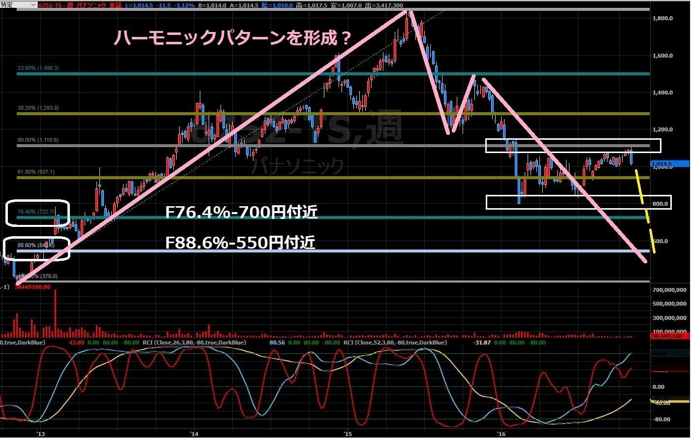 16-11-2パナソニック株価週足-ハーモニックパターン