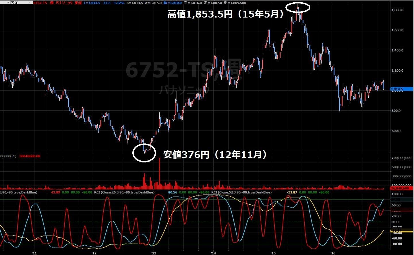16-11-2パナソニック株価週足-高値と安値