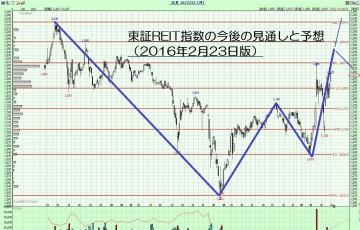 16.2.23REIT指数-サムネイル-min