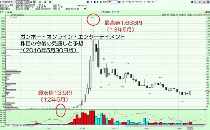 16.5.30ガンホー株価-サムネイル-min