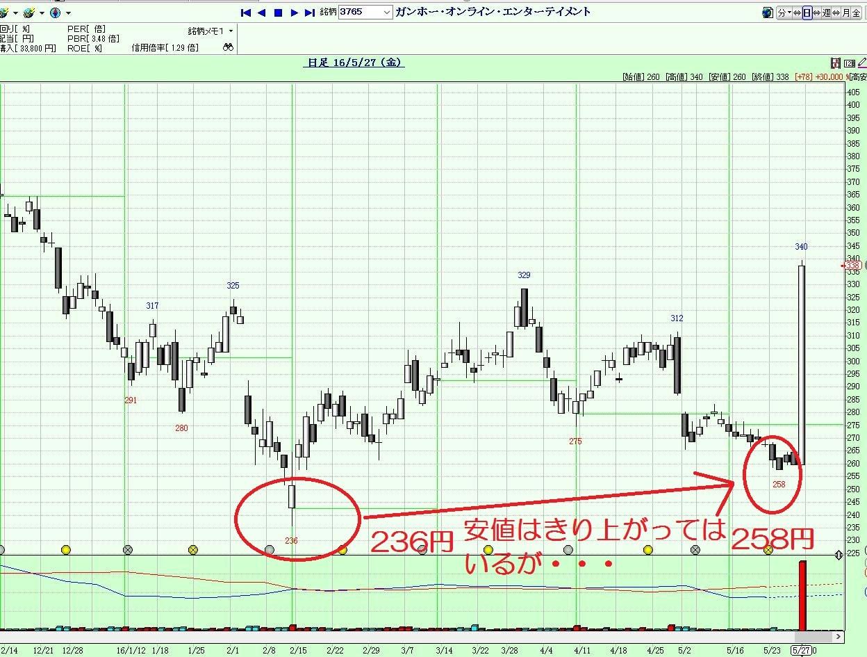 16.5.30ガンホー株価-安値-min