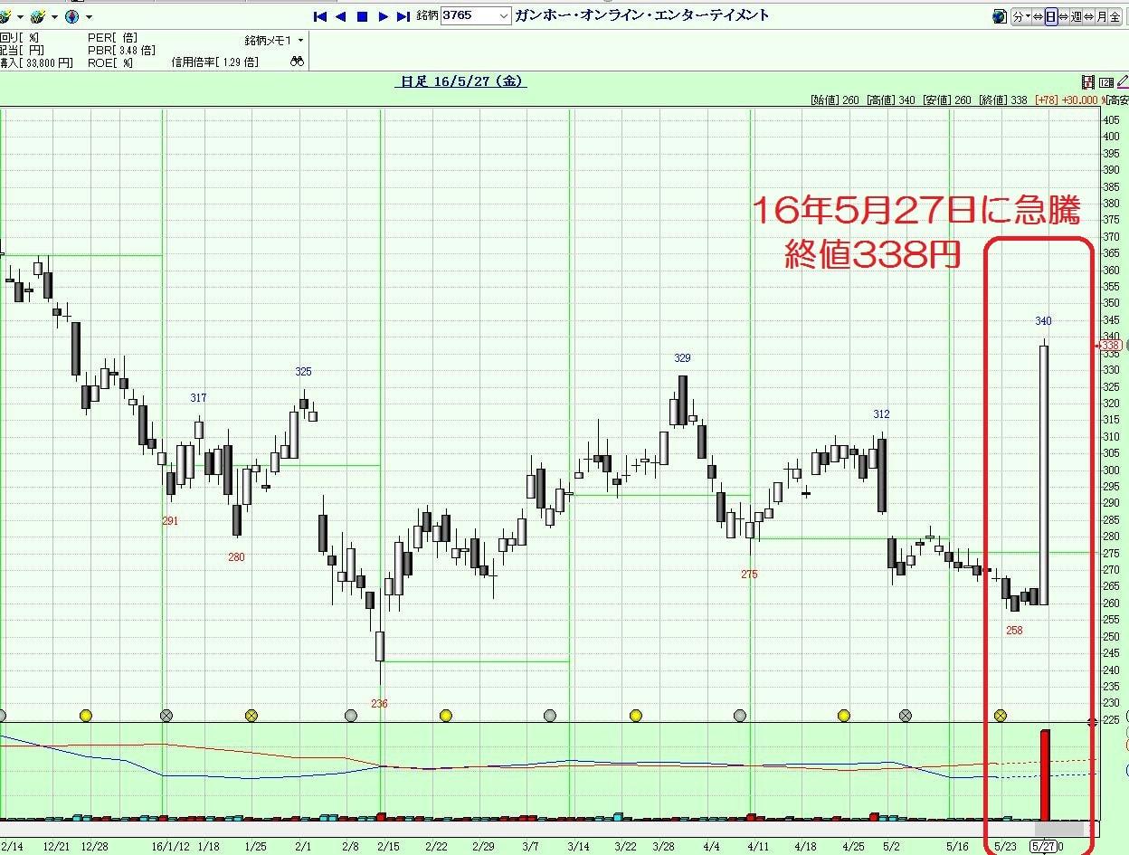 16.5.30ガンホー株価-16年5月27日-min