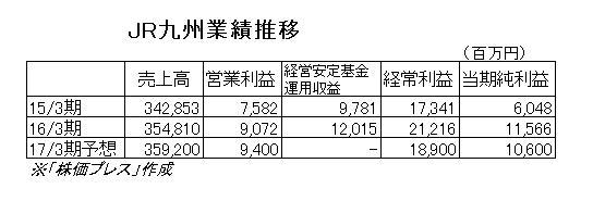 16.7.4JR九州業績推移-min