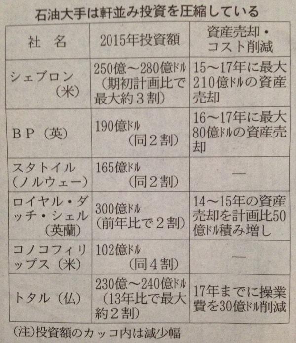 15.11.2日経新聞-石油メジャー投資削減-min