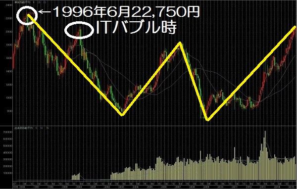 15.7.22日経平均株価チャート-月足ハーモニック-min