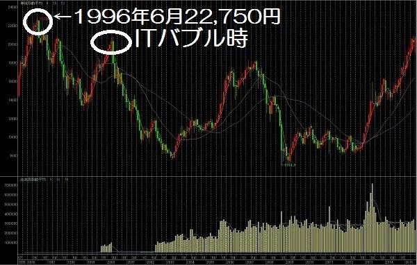 15.7.22日経平均株価チャート-月足-min