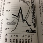15.7.27ソフトバンク契約者数-min