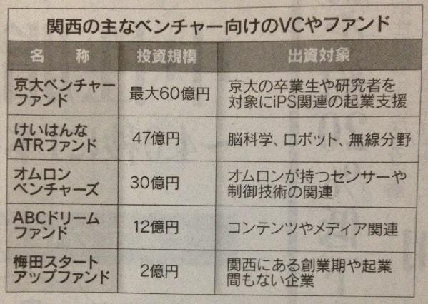 15.7.29関西のベンチャーファンド-min