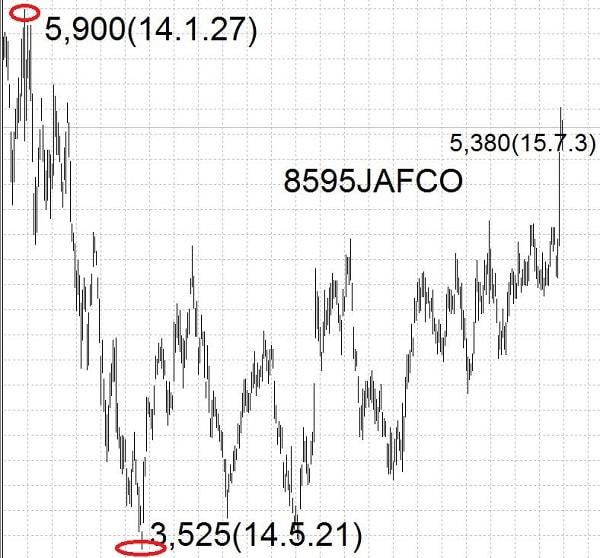 15.7.3jafco-高値と安値-min