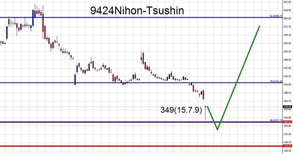 15.7.9日本通信-株価上昇-min
