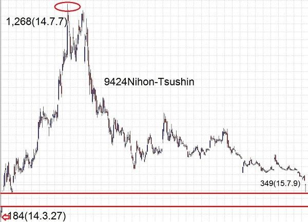 15.7.9日本通信-高値と安値-min