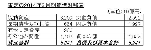 15.9.1東芝14年3月期BS