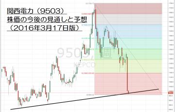 16.3.17関西電力株価-サムネイル