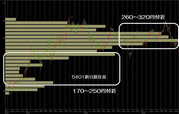 15.8.21新日鉄住金-価格帯別出来高-min