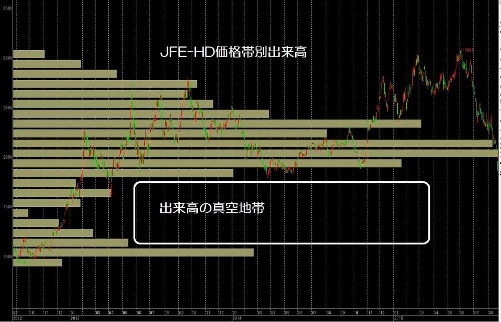 15.8.24JFE-価格帯別出来高-min