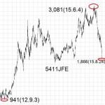15.8.24JFE-高値と安値-min