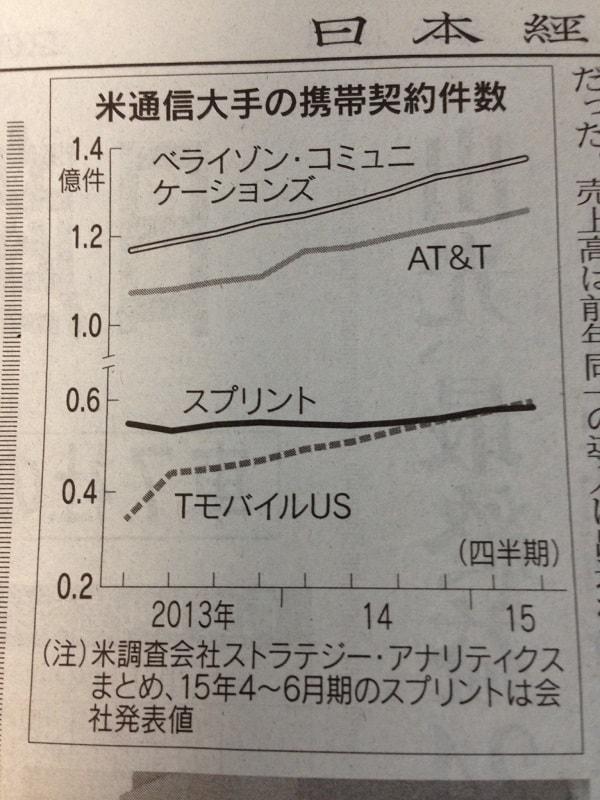 15.8.5スプリント米国契約者数-min