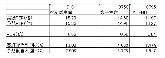 15.9.11かんぽ生命と第一生命・T&D比較-min