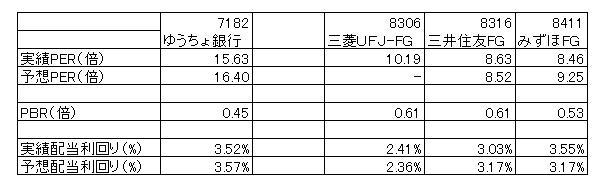 15.9.11ゆうちょ銀行とメガバンクの株価指標比較-min