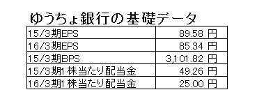15.9.11ゆうちょ銀行基礎データ-min