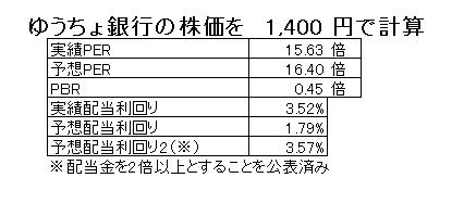 15.9.11ゆうちょ銀行PER、PBR、配当利回り-min