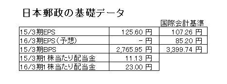 15.9.11日本郵政の株式上場基礎データ-min