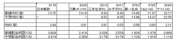 15.9.11日本郵政の類似会社比較-min