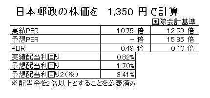 15.9.11日本郵政のPER,PBR,配当利回り-min