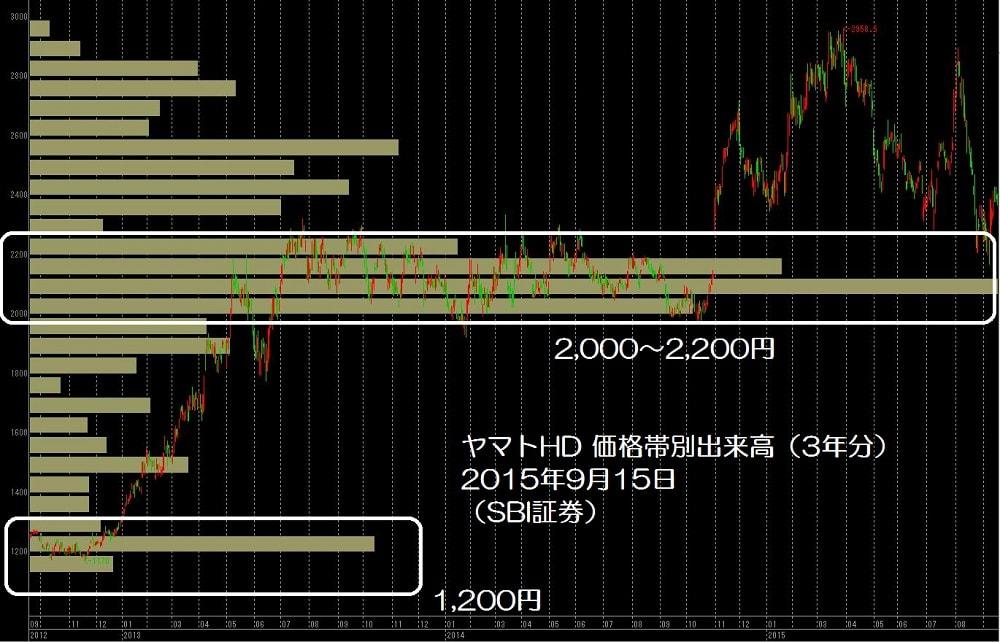 15.9.16ヤマトHD-価格帯別出来高-min