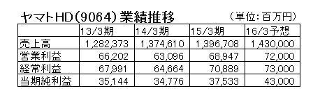 15.9.16ヤマトHD3期分決算-min