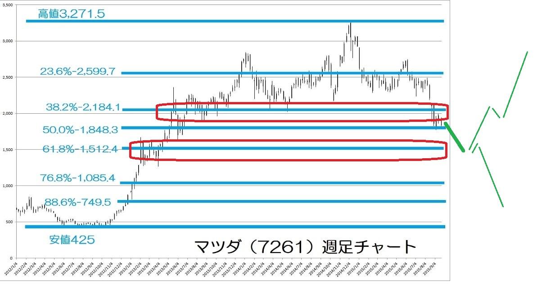 15.9.25マツダ株価-サポレジシナリオ-min