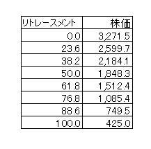 15.9.25マツダ株価-リトレースメント数字-min