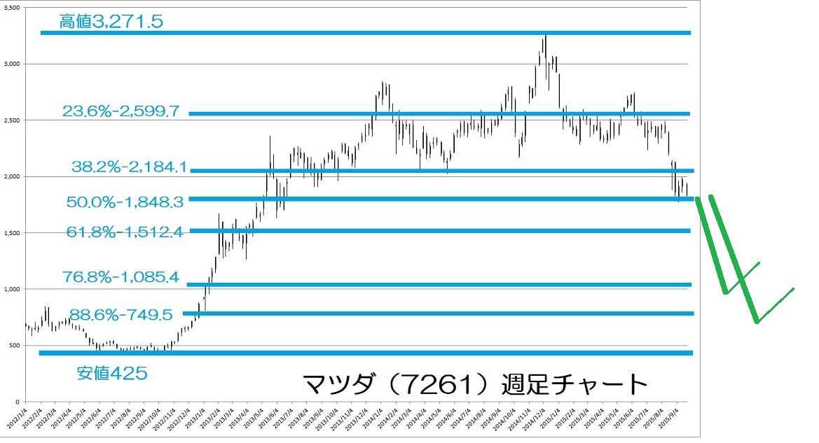 15.9.25マツダ株価-下落-min