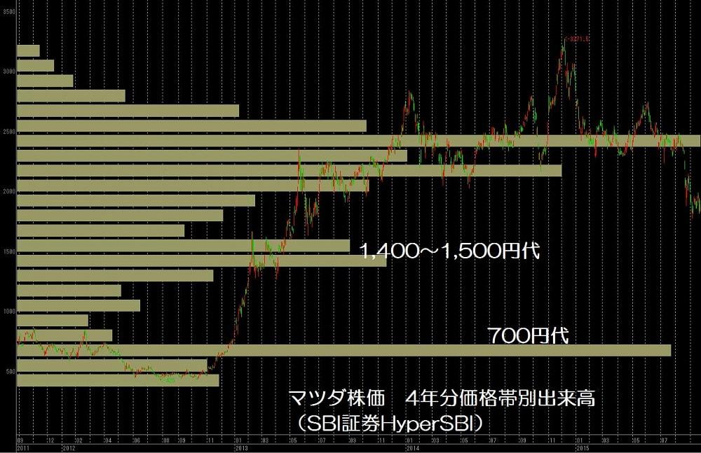 15.9.25マツダ株価-価格帯別出来高チャート4年分-min