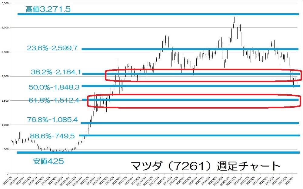 15.9.25マツダ株価-週足チャート-サポレジ-min
