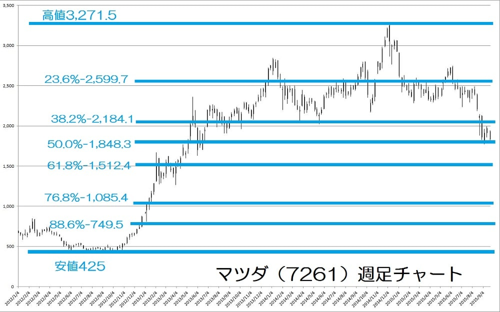 15.9.25マツダ株価-週足チャート-リトレースメント価格-min