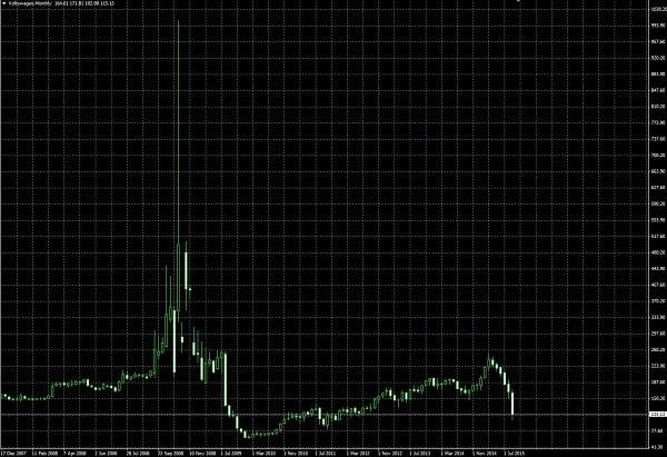 15.9.28VW株価-月足2-min