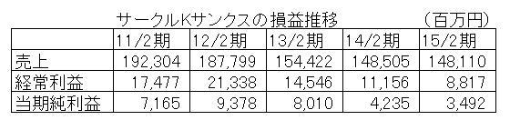 15.9.3サークルK損益推移-min