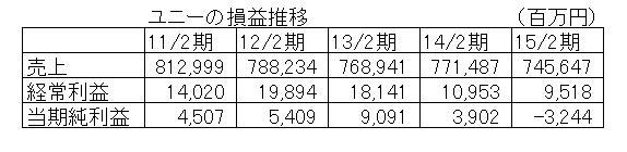 15.9.3ユニー損益推移-min