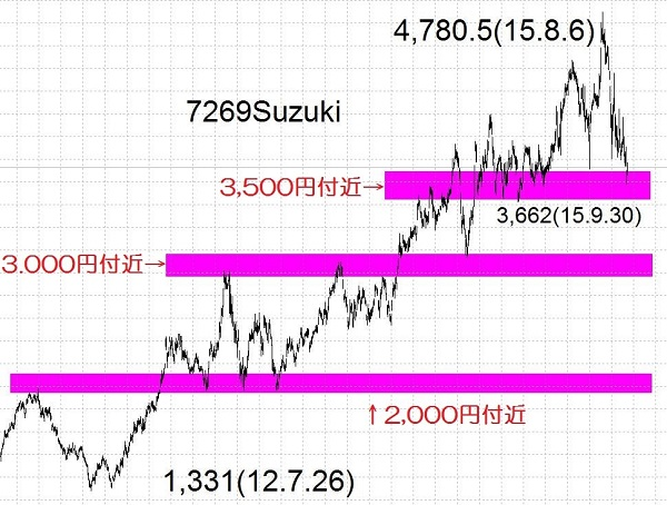 15.9.30スズキ株価-サポレジ-min