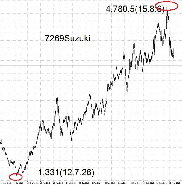 15.9.30スズキ株価-高値と安値-min