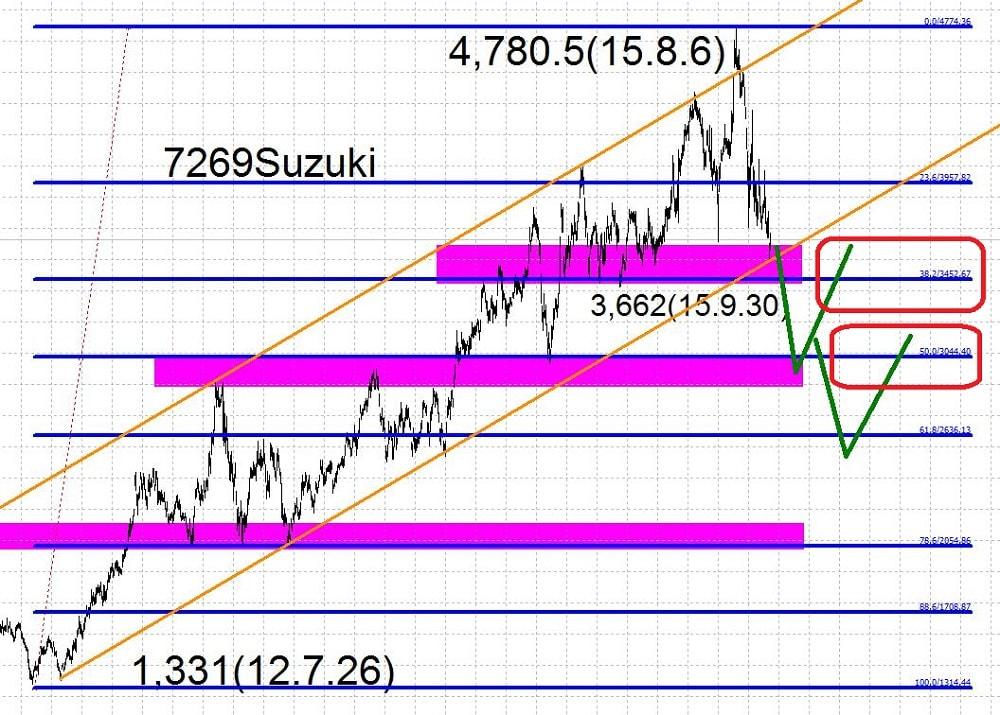 15.9.30スズキ株価-50と61.8で反転-min