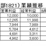 15.10.15三井住友建設決算推移-min