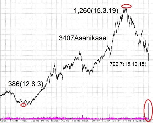 15.10.15旭化成株価-高値と安値-min