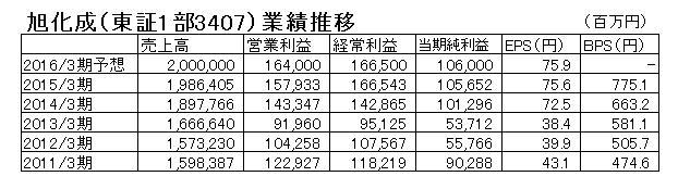 15.10.15旭化成-業績推移-min